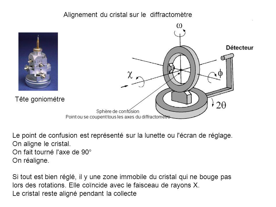 Alignement du cristal sur le diffractomètre Sphère de confusion Point ou se coupent tous les axes du diffractomètre Le point de confusion est représen