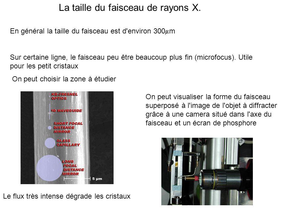 La taille du faisceau de rayons X. En général la taille du faisceau est d'environ 300 m Sur certaine ligne, le faisceau peu être beaucoup plus fin (mi