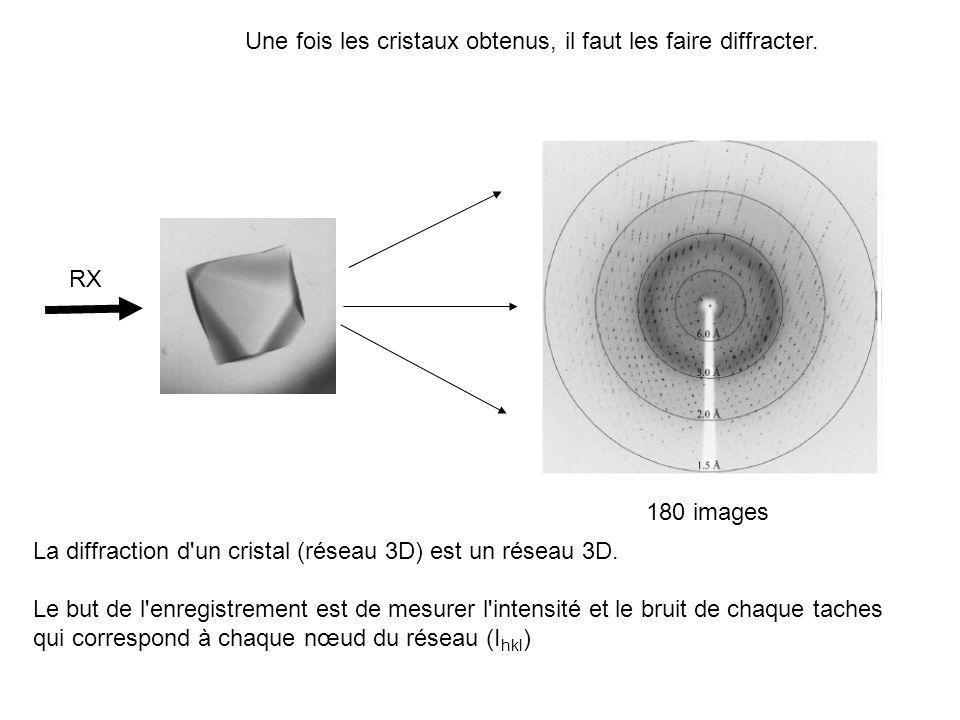 Une fois les cristaux obtenus, il faut les faire diffracter. La diffraction d'un cristal (réseau 3D) est un réseau 3D. Le but de l'enregistrement est