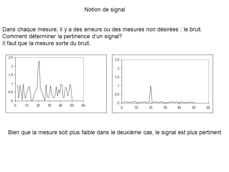 Notion de signal Dans chaque mesure, il y a des erreurs ou des mesures non désirées : le bruit. Comment déterminer la pertinence dun signal? Il faut q
