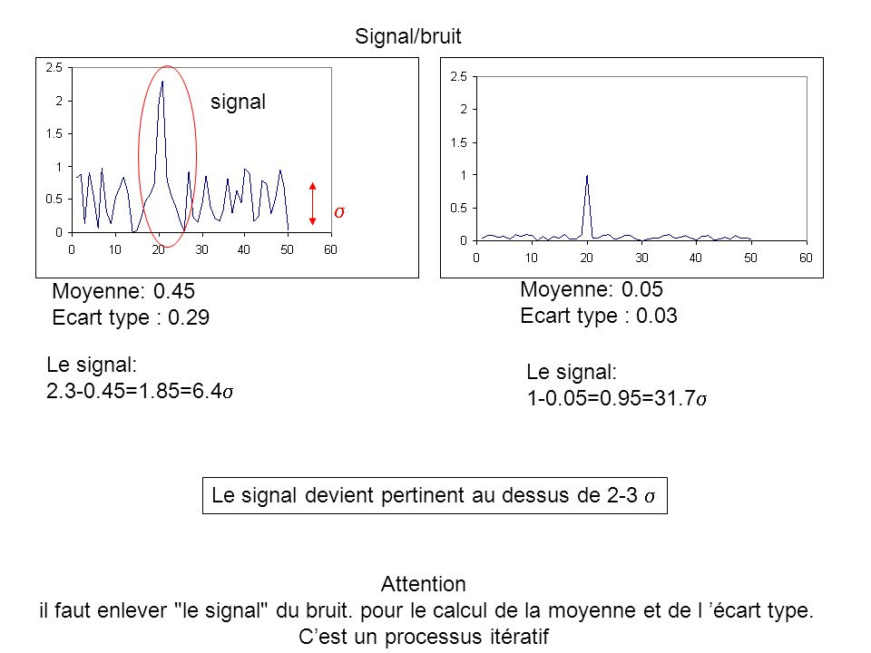 Moyenne: 0.45 Ecart type : 0.29 Moyenne: 0.05 Ecart type : 0.03 Le signal: 2.3-0.45=1.85=6.4 Le signal: 1-0.05=0.95=31.7 Le signal devient pertinent a