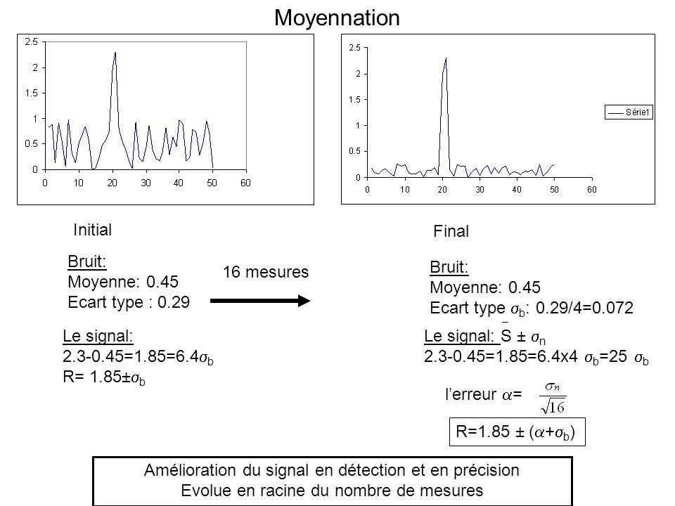 Moyennation Initial Bruit: Moyenne: 0.45 Ecart type : 0.29 Le signal: 2.3-0.45=1.85=6.4 b R= 1.85± b 16 mesures Bruit: Moyenne: 0.45 Ecart type b : 0.