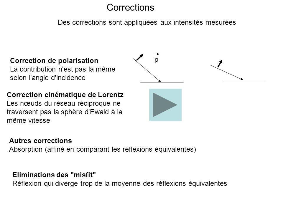 Corrections Correction de polarisation La contribution n'est pas la même selon l'angle d'incidence p Des corrections sont appliquées aux intensités me