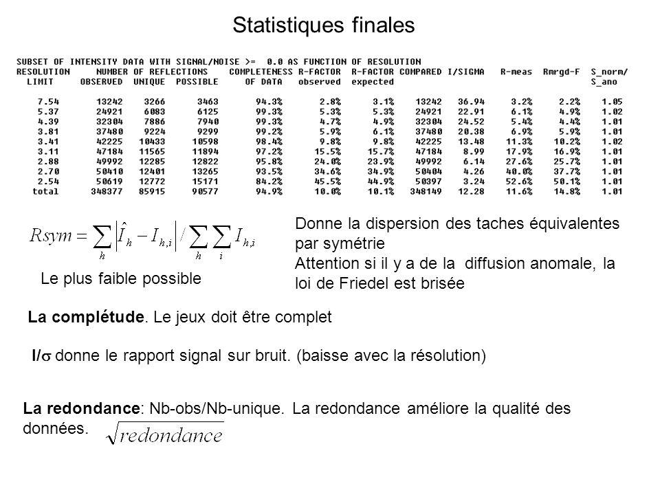 Statistiques finales Donne la dispersion des taches équivalentes par symétrie Attention si il y a de la diffusion anomale, la loi de Friedel est brisé
