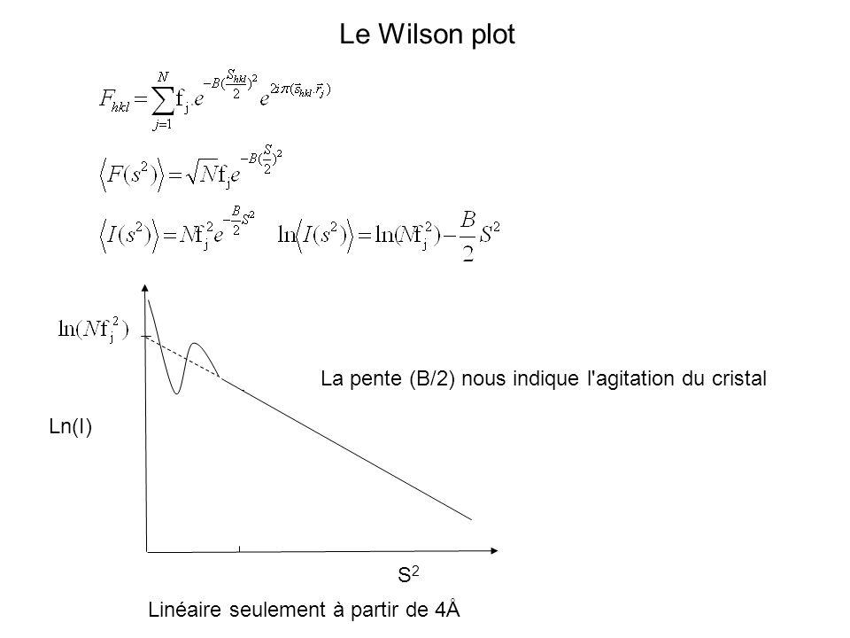 Le Wilson plot La pente (B/2) nous indique l'agitation du cristal Linéaire seulement à partir de 4Å Ln(I) S2S2