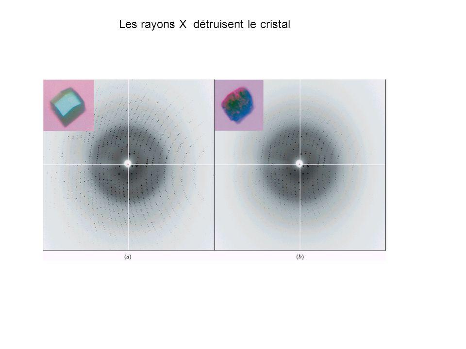 Durée de vie d un cryo cristal Anode tournante=> 5 ans Synchrotron (1990)=>24 heures Synchrotron (2000)=>1 jeux de données Optimiser la collecte pour diminuer la dose, viser un autre endroit du cristal (microfocus) Rajouter des antioxydants.