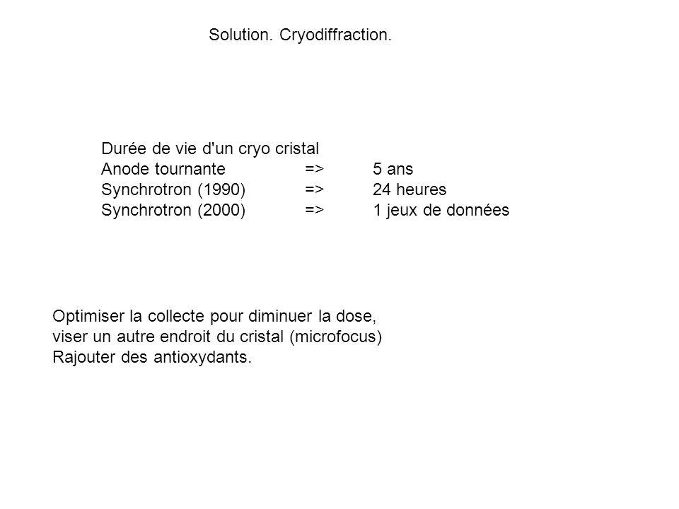 Le réseau réciproque (sans diffuseur anomaux) possède un centre de symétrie et la symétrie du groupe ponctuel (général).