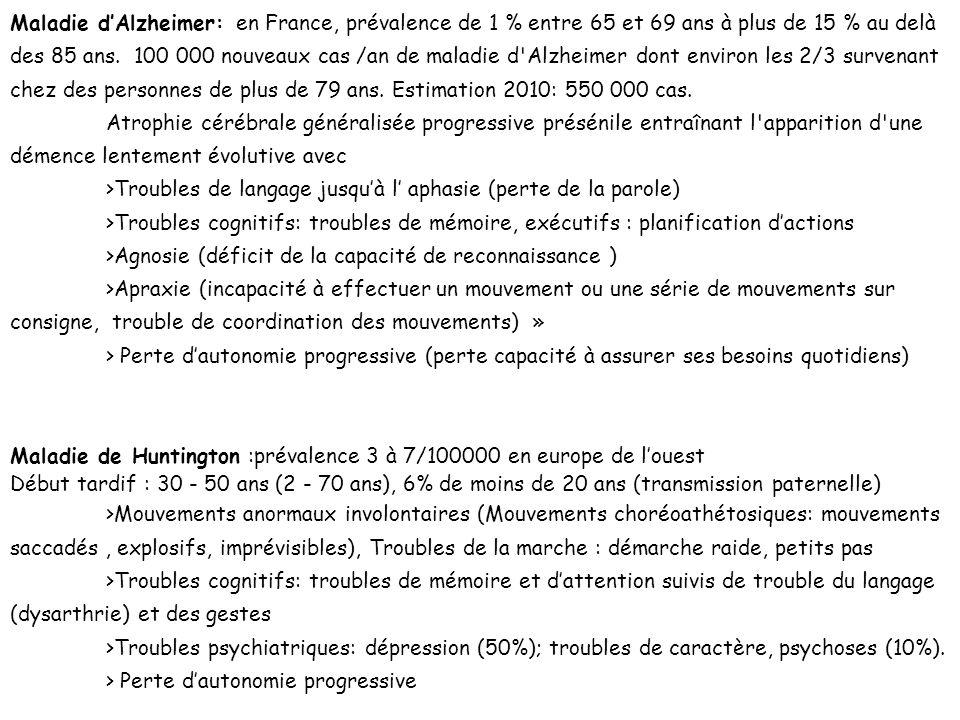 Maladie dAlzheimer: en France, prévalence de 1 % entre 65 et 69 ans à plus de 15 % au delà des 85 ans. 100 000 nouveaux cas /an de maladie d'Alzheimer