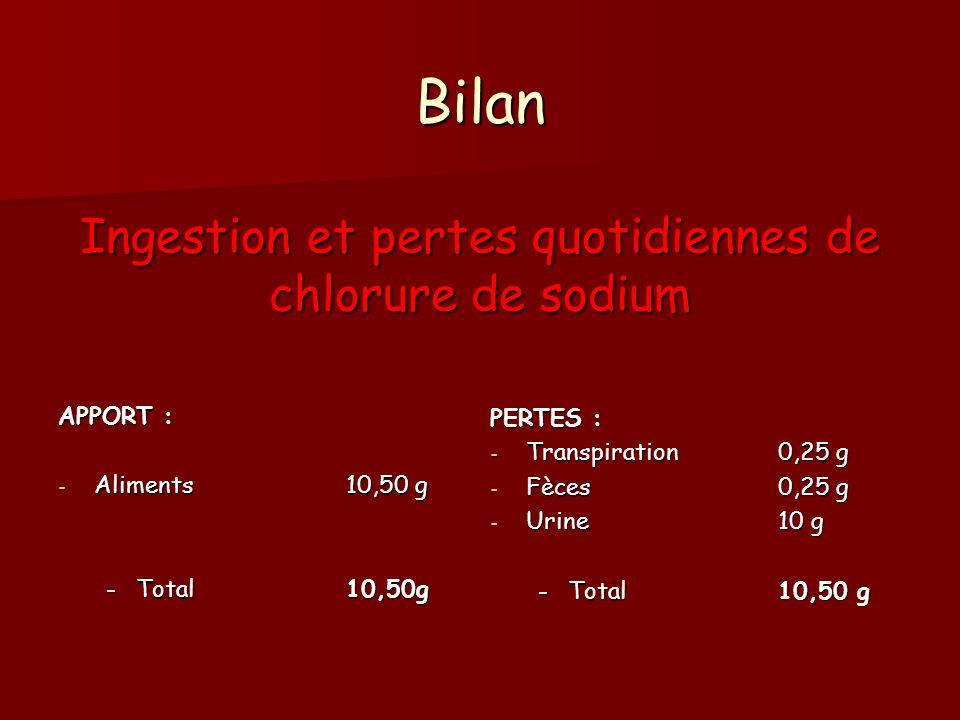 Bilan Ingestion et pertes quotidiennes de chlorure de sodium APPORT : - Aliments10,50 g -Total10,50g PERTES : - Transpiration0,25 g - Fèces0,25 g - Urine10 g -Total10,50 g