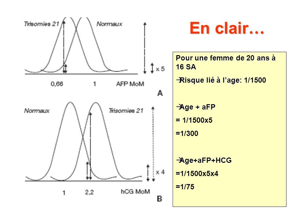 HCG et βHCG Synthèse par syncitiotrophoblaste Augmentation au T1 Pic à 9-10SA puis chute jusquà plateau à 20SA Taux élevé et T21 βHCG (Spencer 1991)Meilleure sensibilité pour taux similaire de FP avec βHCG (Spencer 1991)