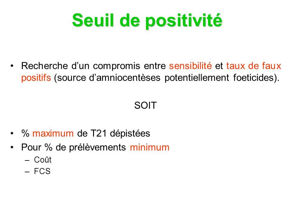 Ajout Inhibine A Quadruple test Sensibilité=75% pour 5% de tests + MSM du T2: association de marqueurs