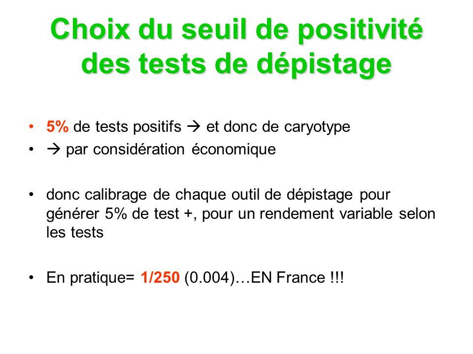 La Clarté Nucale Test Efficient! 72% de détection pour le groupe de la FMF