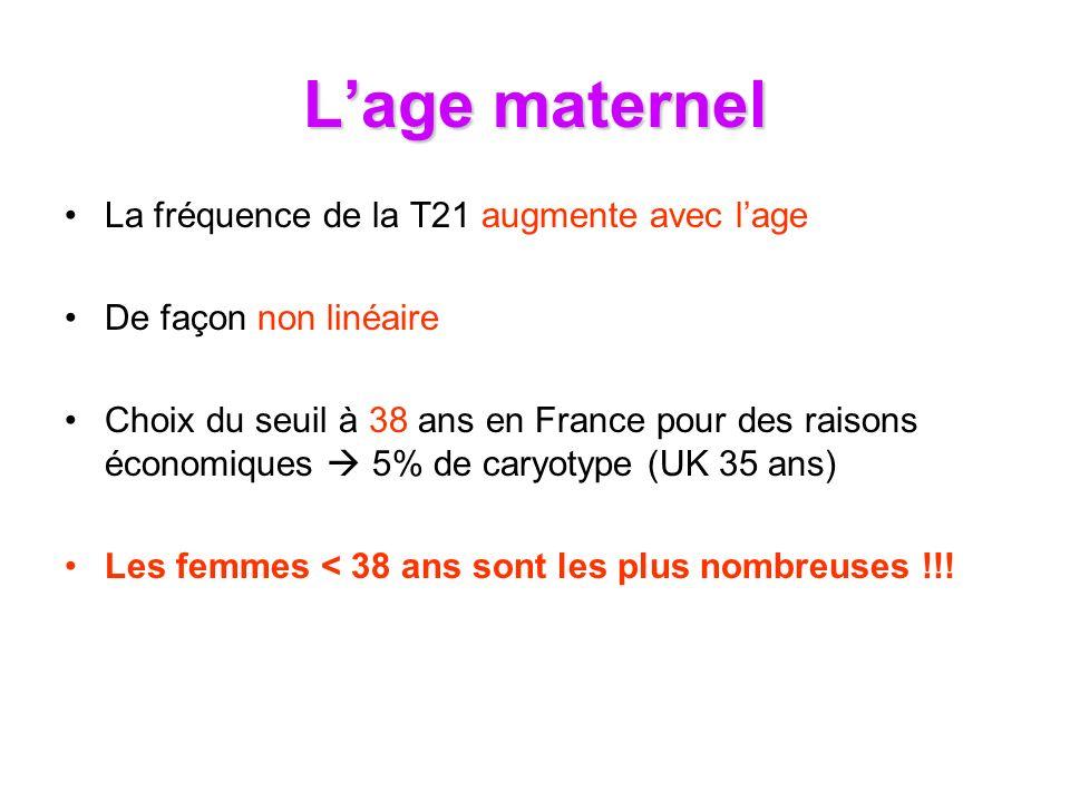 Dépistage par âge maternel Taux Amnio 5% 20 2530354044 Age Risque Trisomie 21 75%25% 5%95% Taux de Detection 25%