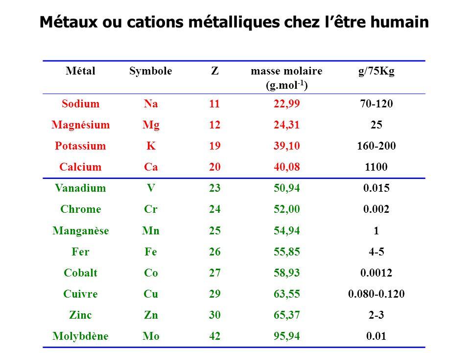 Métaux ou cations métalliques chez lêtre humain MétalSymboleZmasse molaire (g.mol -1 ) g/75Kg SodiumNa1122,9970-120 MagnésiumMg1224,3125 PotassiumK193
