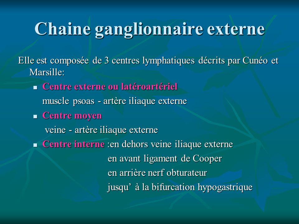 Chaine ganglionnaire externe Elle est composée de 3 centres lymphatiques décrits par Cunéo et Marsille: Centre externe ou latéroartériel Centre extern