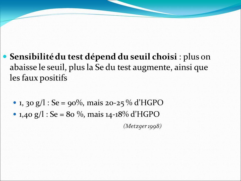 Sensibilité du test dépend du seuil choisi : plus on abaisse le seuil, plus la Se du test augmente, ainsi que les faux positifs 1, 30 g/l : Se = 90%, mais 20-25 % dHGPO 1,40 g/l : Se = 80 %, mais 14-18% dHGPO (Metzger 1998)