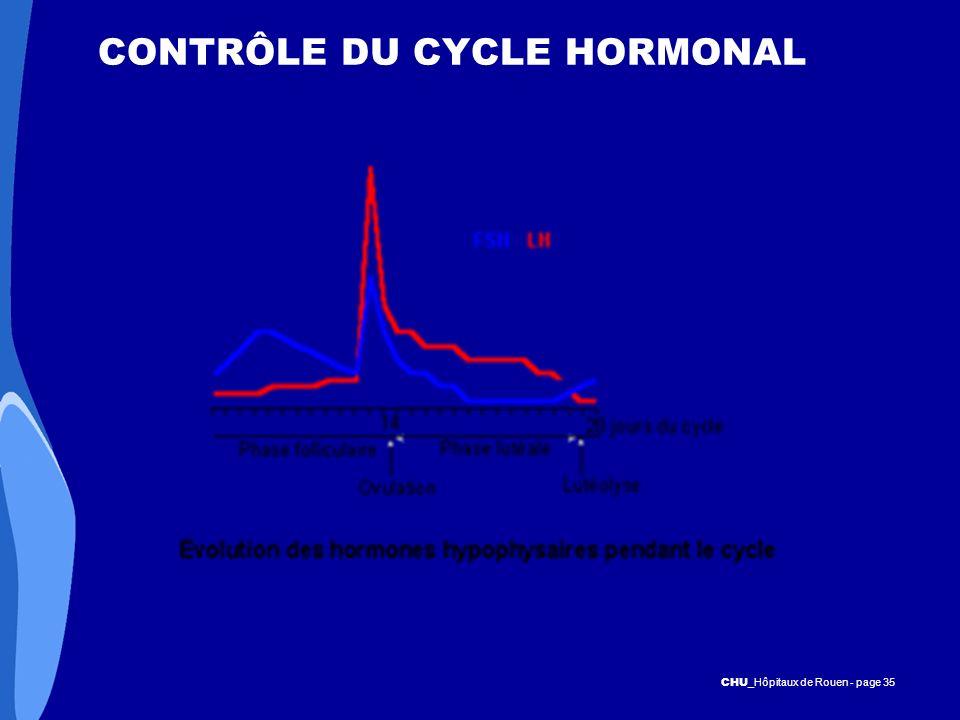 CHU _Hôpitaux de Rouen - page 35 CONTRÔLE DU CYCLE HORMONAL