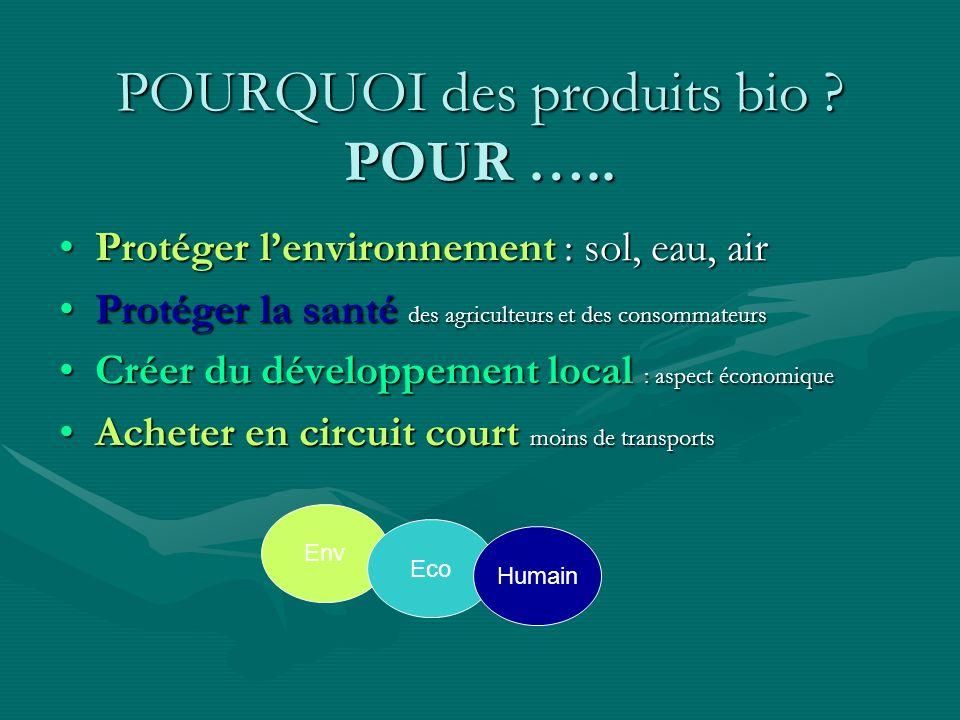 POURQUOI des produits bio ? POUR ….. Protéger lenvironnement : sol, eau, air Protéger la santé des agriculteurs et des consommateurs Créer du développ