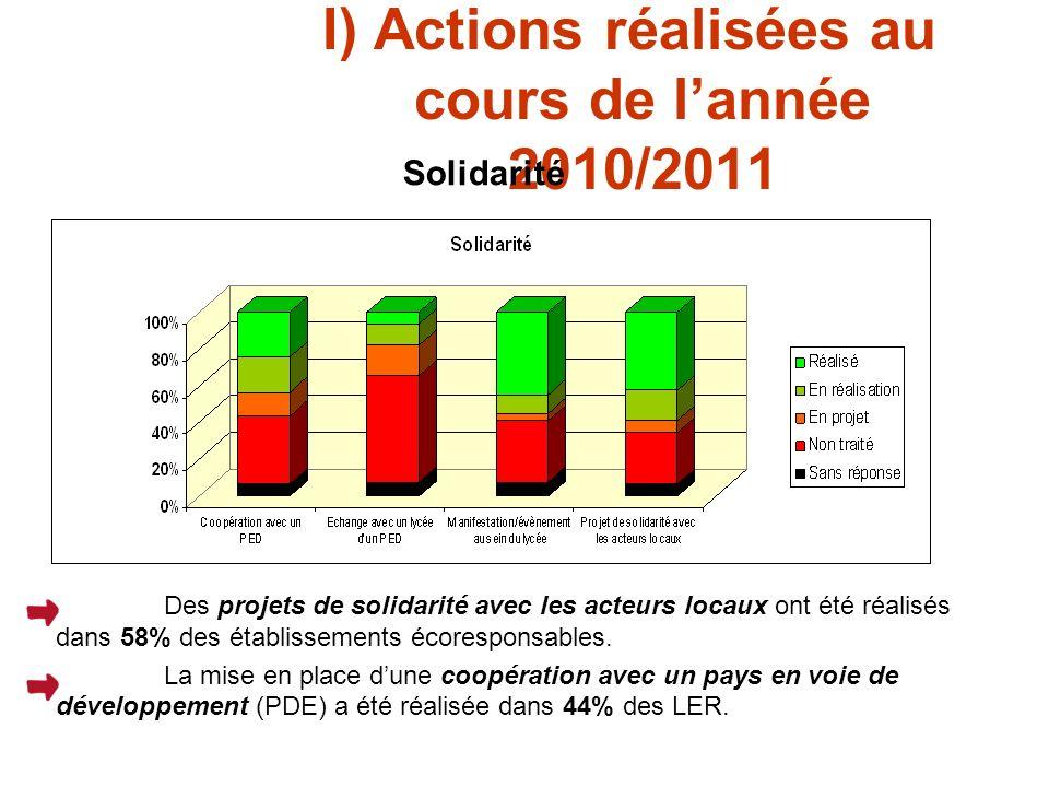 I) Actions réalisées au cours de lannée 2010/2011 Solidarité Des projets de solidarité avec les acteurs locaux ont été réalisés dans 58% des établissements écoresponsables.