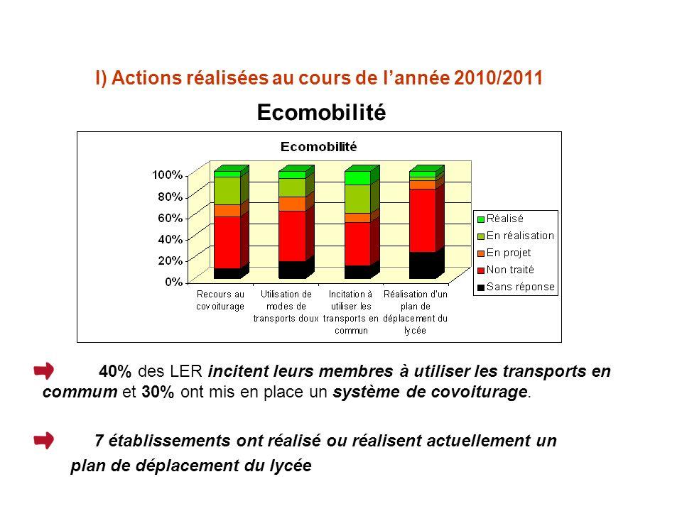 Ecomobilité I) Actions réalisées au cours de lannée 2010/2011 40% des LER incitent leurs membres à utiliser les transports en commum et 30% ont mis en place un système de covoiturage.