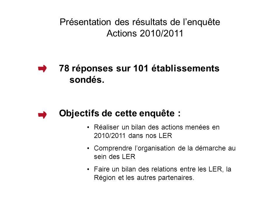 I) Actions réalisées au cours de lannée 2010/2011 50% des lycées sondés ont effectué entre 15 et 20 actions.