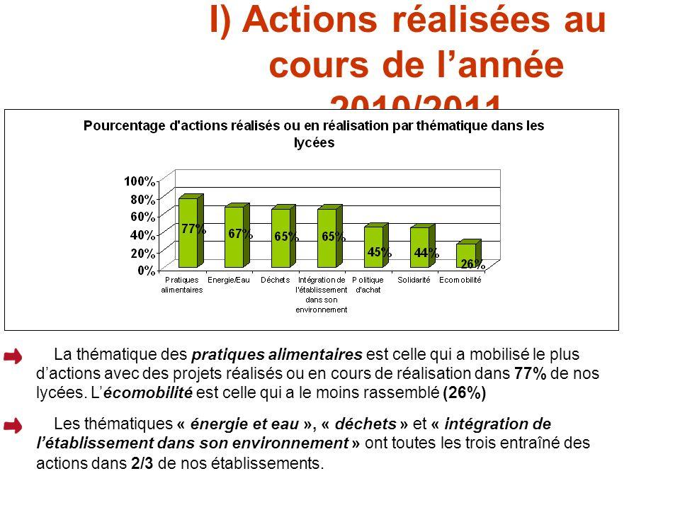 I) Actions réalisées au cours de lannée 2010/2011 La thématique des pratiques alimentaires est celle qui a mobilisé le plus dactions avec des projets réalisés ou en cours de réalisation dans 77% de nos lycées.