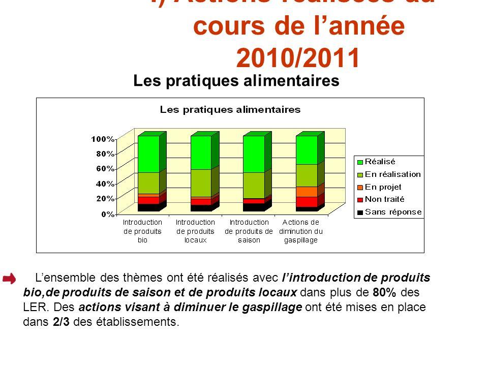 I) Actions réalisées au cours de lannée 2010/2011 Les pratiques alimentaires Lensemble des thèmes ont été réalisés avec lintroduction de produits bio,de produits de saison et de produits locaux dans plus de 80% des LER.
