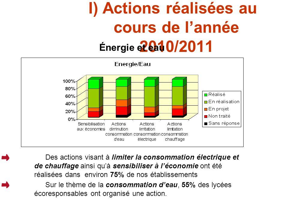 I) Actions réalisées au cours de lannée 2010/2011 Énergie et eau Des actions visant à limiter la consommation électrique et de chauffage ainsi quà sensibiliser à léconomie ont été réalisées dans environ 75% de nos établissements Sur le thème de la consommation deau, 55% des lycées écoresponsables ont organisé une action.