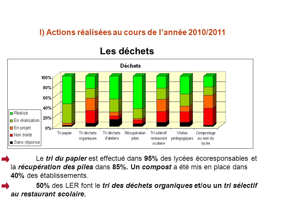 I) Actions réalisées au cours de lannée 2010/2011 Les déchets Le tri du papier est effectué dans 95% des lycées écoresponsables et la récupération des piles dans 85%.