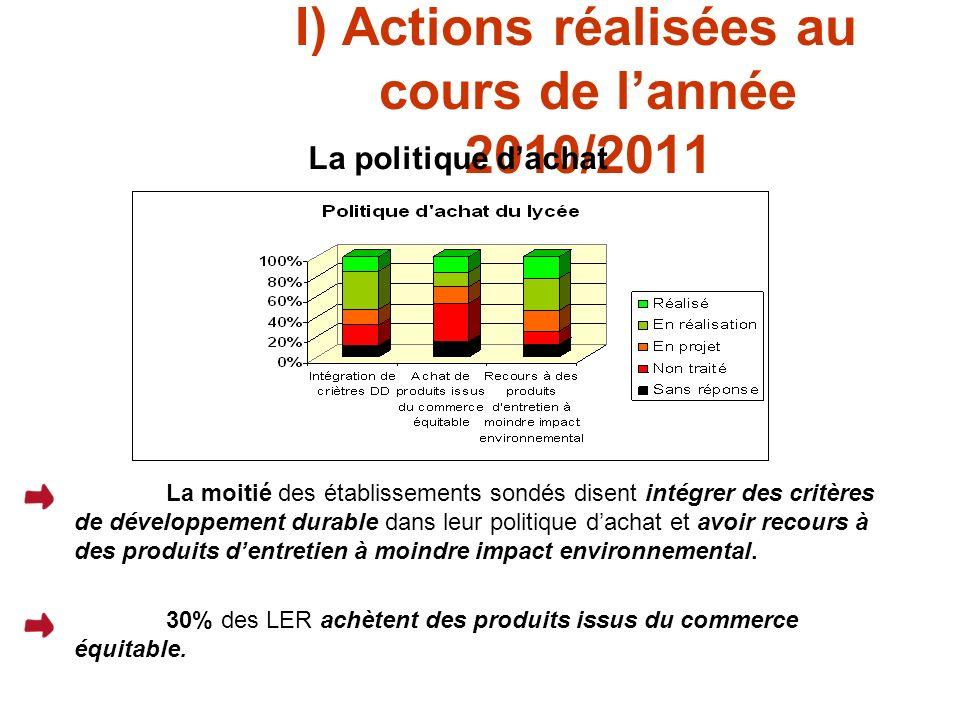 I) Actions réalisées au cours de lannée 2010/2011 La politique dachat La moitié des établissements sondés disent intégrer des critères de développement durable dans leur politique dachat et avoir recours à des produits dentretien à moindre impact environnemental.