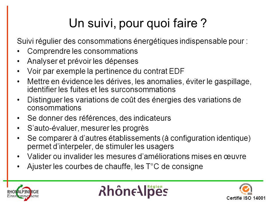 Certifié ISO 14001 Un suivi, pour quoi faire ? Suivi régulier des consommations énergétiques indispensable pour : Comprendre les consommations Analyse