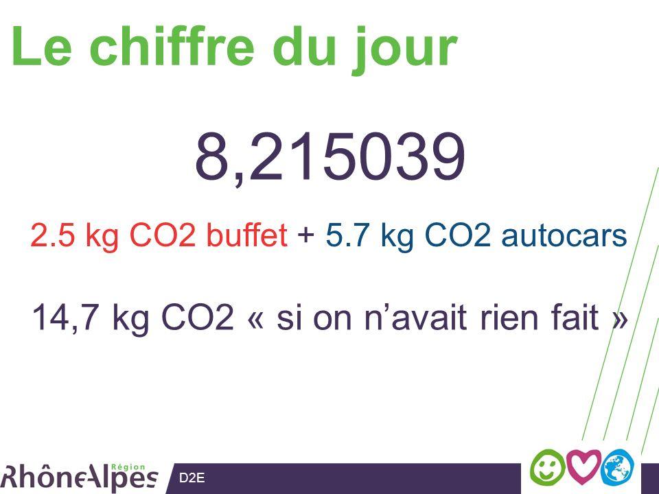 D2E Le chiffre du jour 8,215039 14,7 kg CO2 « si on navait rien fait » 2.5 kg CO2 buffet + 5.7 kg CO2 autocars