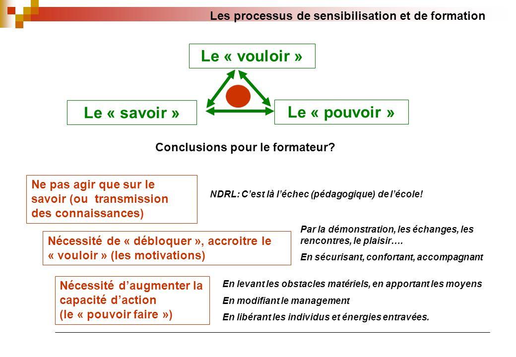 Les processus de sensibilisation et de formation Le « vouloir » Le « pouvoir » Le « savoir » Conclusions pour le formateur.