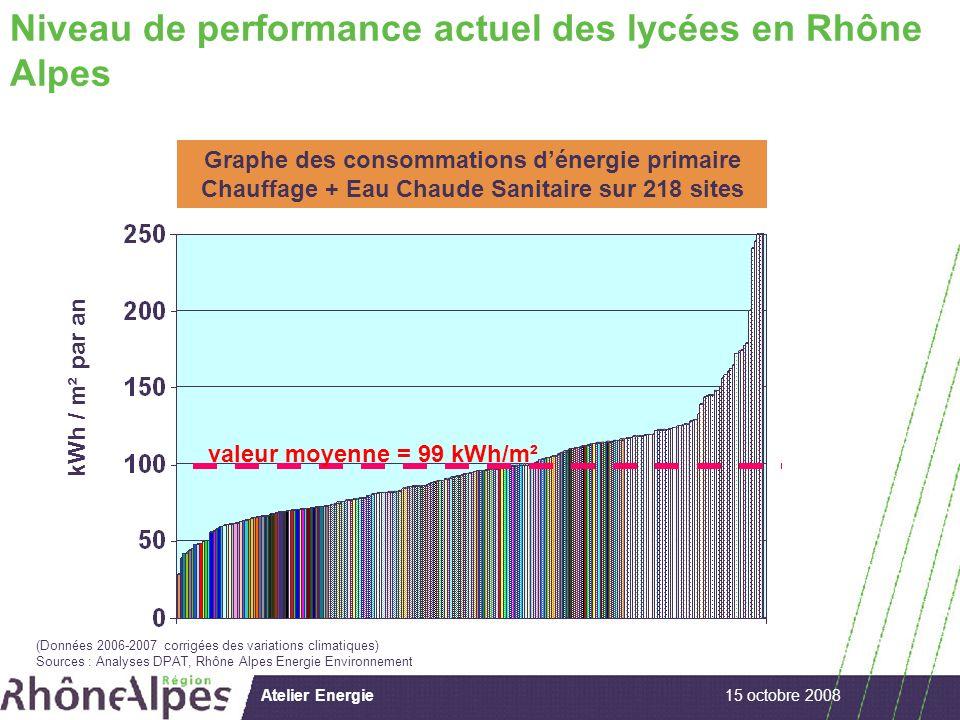 15 octobre 2008Atelier Energie kWh / m² par an Graphe des consommations dénergie primaire Chauffage + Eau Chaude Sanitaire sur 218 sites Niveau de performance actuel des lycées en Rhône Alpes (Données 2006-2007 corrigées des variations climatiques) Sources : Analyses DPAT, Rhône Alpes Energie Environnement valeur moyenne = 99 kWh/m²