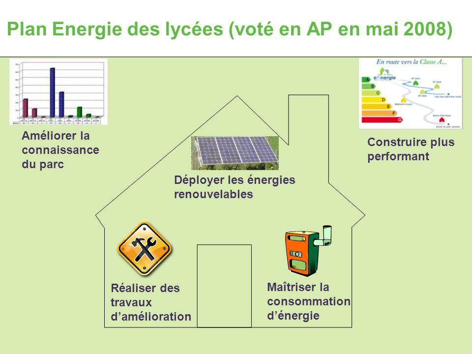 15 octobre 2008Atelier Energie Plan Energie des lycées (voté en AP en mai 2008) Améliorer la connaissance du parc Déployer les énergies renouvelables Réaliser des travaux damélioration Maîtriser la consommation dénergie Construire plus performant