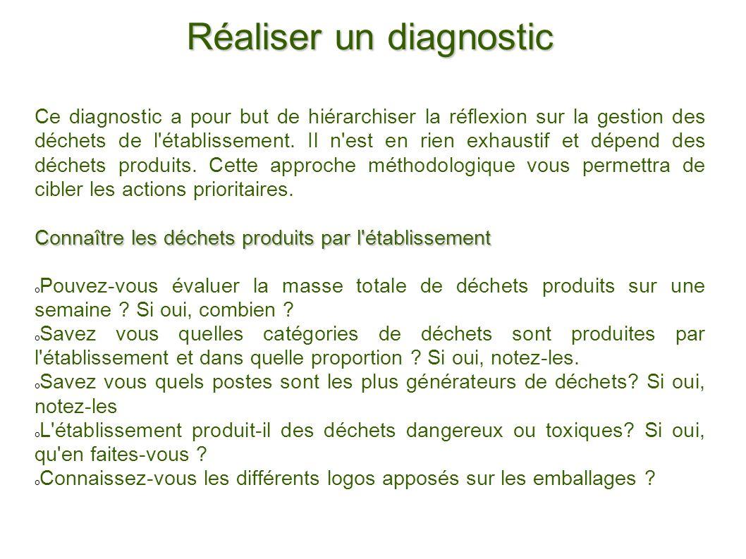 Réaliser un diagnostic Ce diagnostic a pour but de hiérarchiser la réflexion sur la gestion des déchets de l'établissement. Il n'est en rien exhaustif