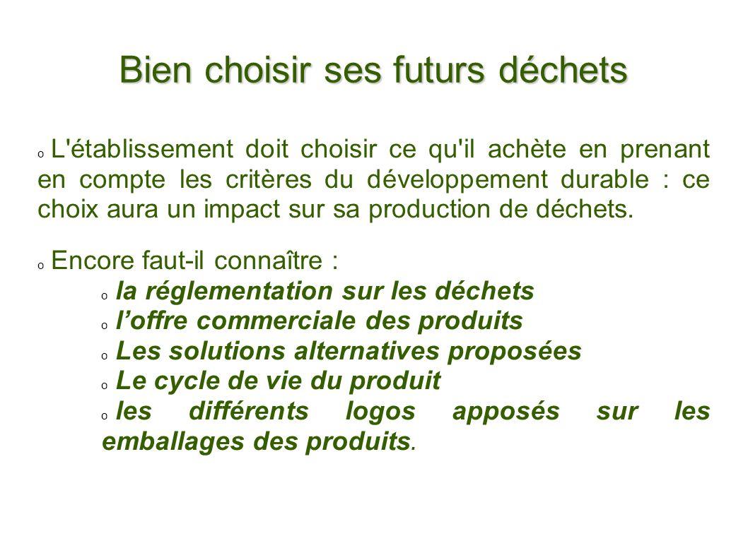 Bien choisir ses futurs déchets L'établissement doit choisir ce qu'il achète en prenant en compte les critères du développement durable : ce choix aur