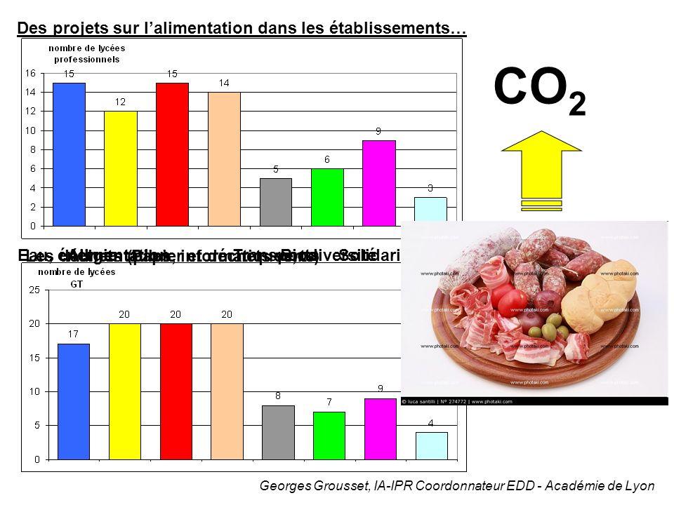 Georges Grousset, IA-IPR Coordonnateur EDD - Académie de Lyon Eau, énergieAlimentation Les déchets (piles, informatiques,…)Papier et déchets verts Tra