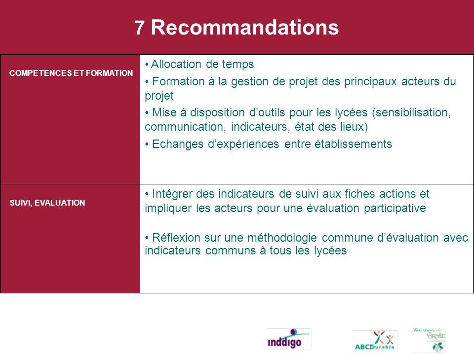7 Recommandations COMPETENCES ET FORMATION Allocation de temps Formation à la gestion de projet des principaux acteurs du projet Mise à disposition do