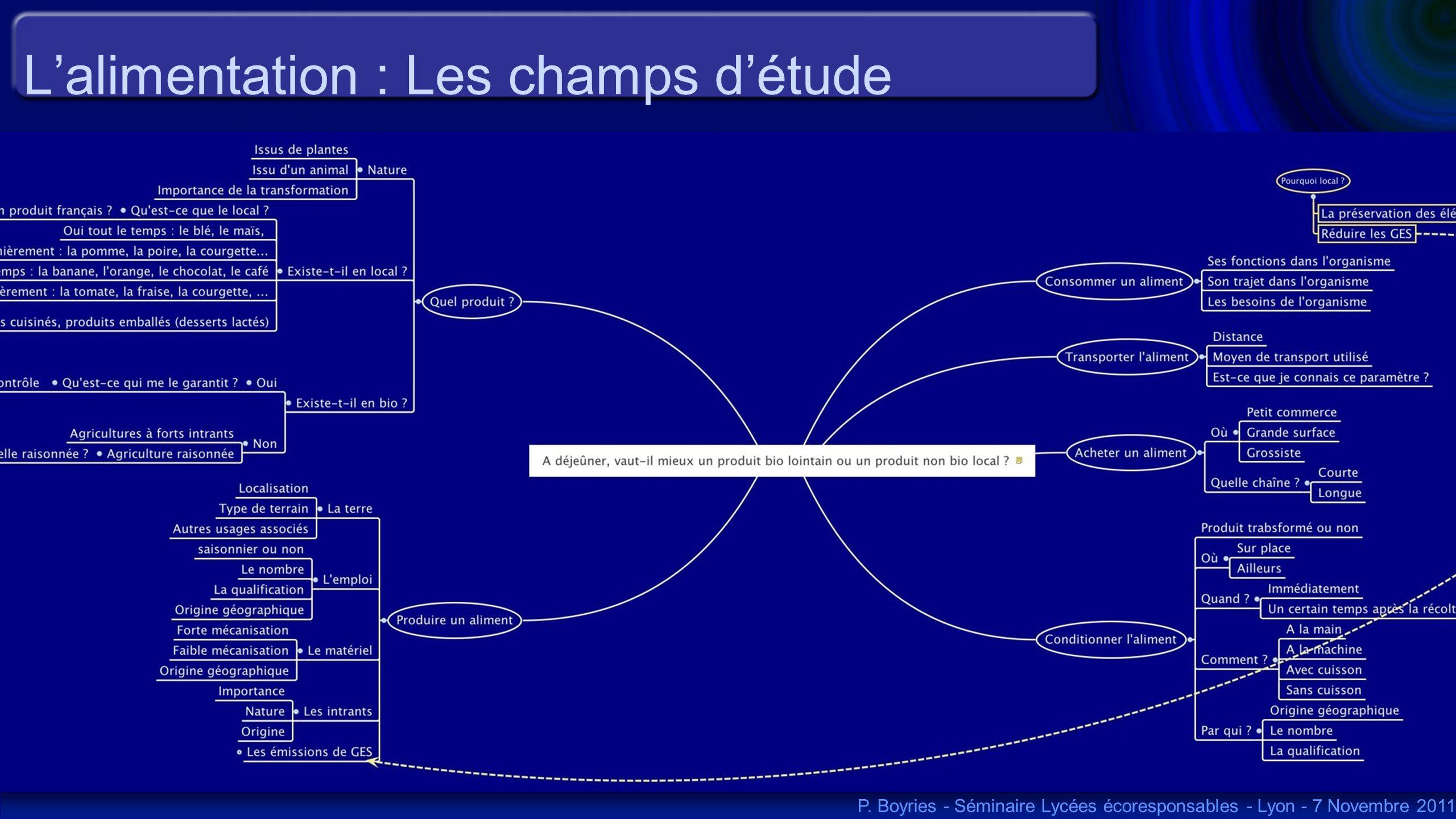 Lalimentation : Les champs détude P. Boyries - Séminaire Lycées écoresponsables - Lyon - 7 Novembre 2011