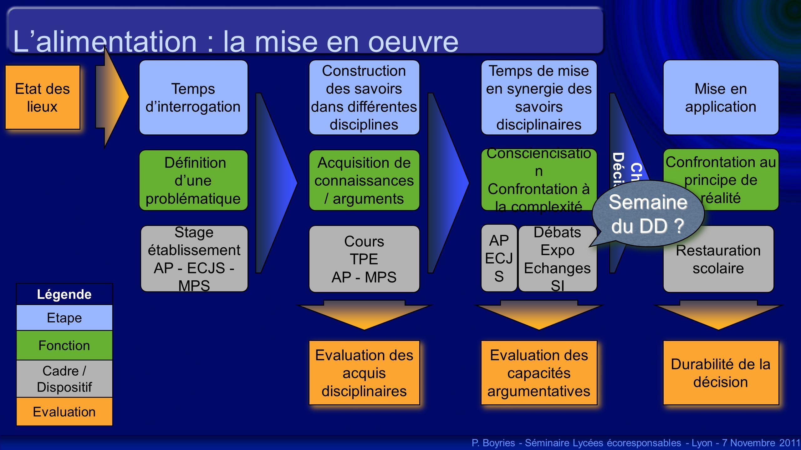 Lalimentation : la mise en oeuvre Définition dune problématique Construction des savoirs dans différentes disciplines Evaluation des acquis disciplina