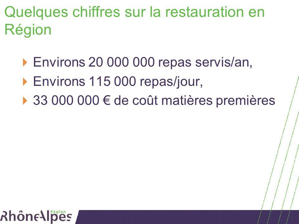Quelques chiffres sur la restauration en Région Environs 20 000 000 repas servis/an, Environs 115 000 repas/jour, 33 000 000 de coût matières premières