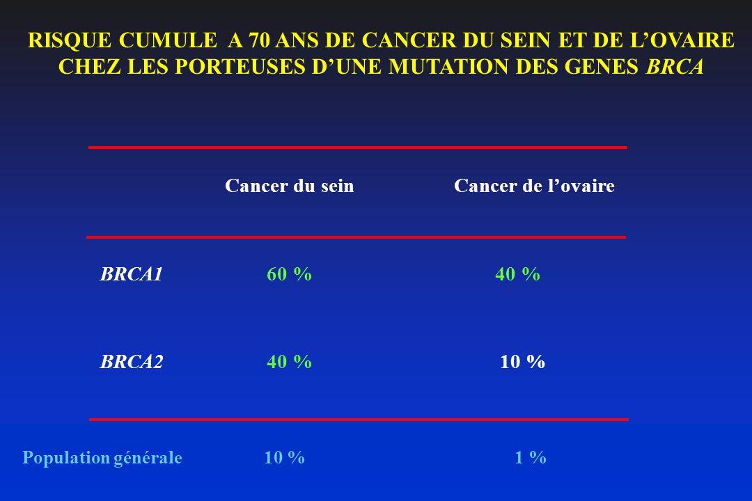 RISQUE CUMULE A 70 ANS DE CANCER DU SEIN ET DE LOVAIRE CHEZ LES PORTEUSES DUNE MUTATION DES GENES BRCA Cancer du sein Cancer de lovaire BRCA160 %40 %