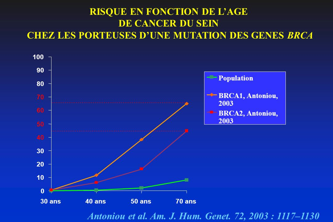 RISQUE EN FONCTION DE LAGE DE CANCER DU SEIN CHEZ LES PORTEUSES DUNE MUTATION DES GENES BRCA 0 10 20 30 40 50 60 70 80 90 100 30 ans40 ans50 ans70 ans