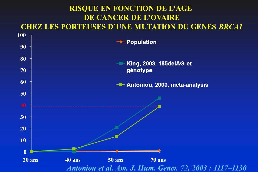 RISQUE EN FONCTION DE LAGE DE CANCER DE LOVAIRE CHEZ LES PORTEUSES DUNE MUTATION DU GENES BRCA1 0 10 20 30 40 50 60 70 80 90 100 20 ans40 ans50 ans70