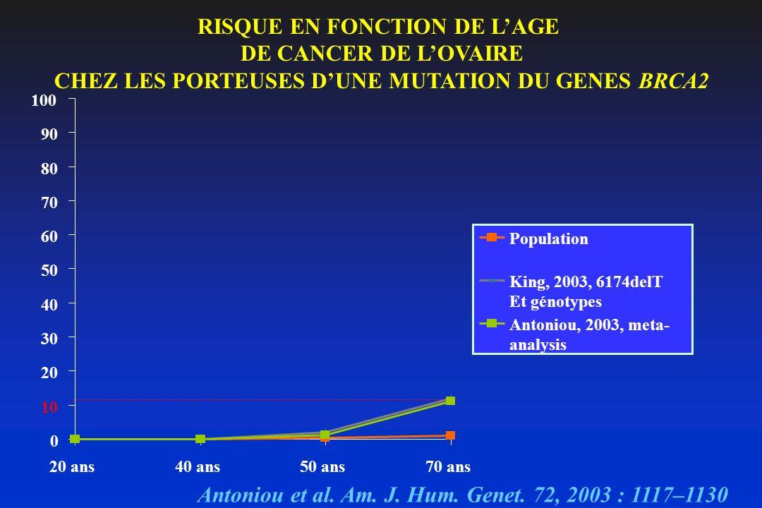 RISQUE EN FONCTION DE LAGE DE CANCER DE LOVAIRE CHEZ LES PORTEUSES DUNE MUTATION DU GENES BRCA2 Antoniou et al. Am. J. Hum. Genet. 72, 2003 : 1117–113