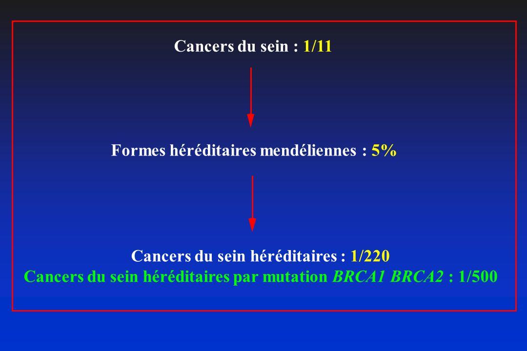 Cancers du sein : 1/11 Formes héréditaires mendéliennes : 5% Cancers du sein héréditaires : 1/220 Cancers du sein héréditaires par mutation BRCA1 BRCA