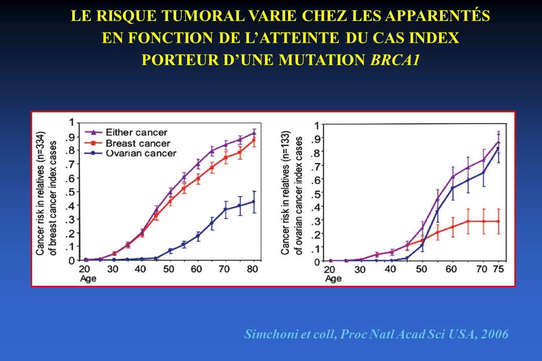 LE RISQUE TUMORAL VARIE CHEZ LES APPARENTÉS EN FONCTION DE LATTEINTE DU CAS INDEX PORTEUR DUNE MUTATION BRCA1 Simchoni et coll, Proc Natl Acad Sci USA