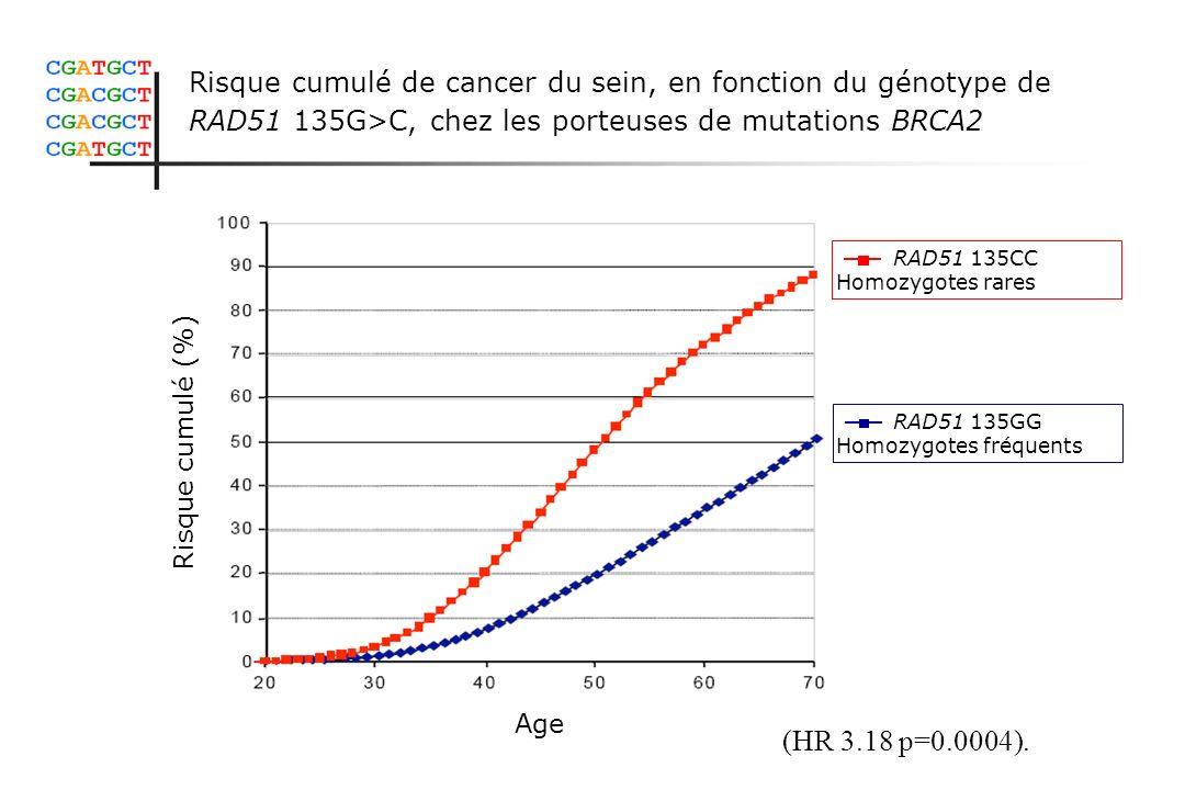 Risque cumulé de cancer du sein, en fonction du génotype de RAD51 135G>C, chez les porteuses de mutations BRCA2 Risque cumulé (%) Age RAD51 135GG Homo