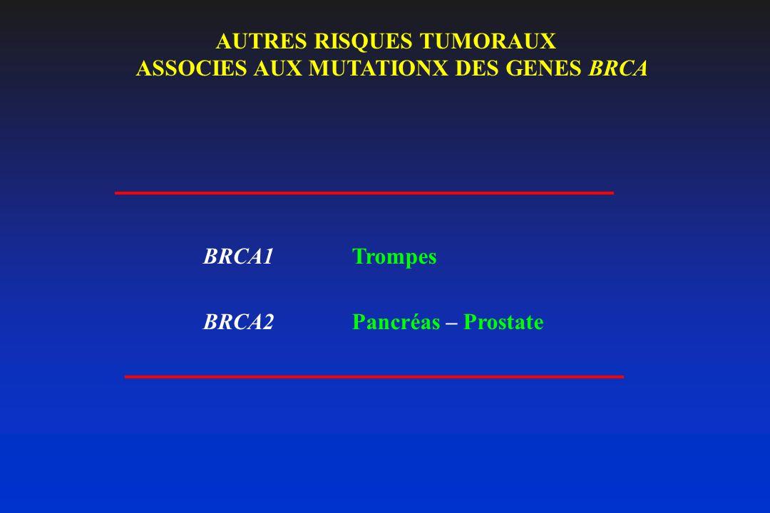 AUTRES RISQUES TUMORAUX ASSOCIES AUX MUTATIONX DES GENES BRCA BRCA1Trompes BRCA2Pancréas – Prostate